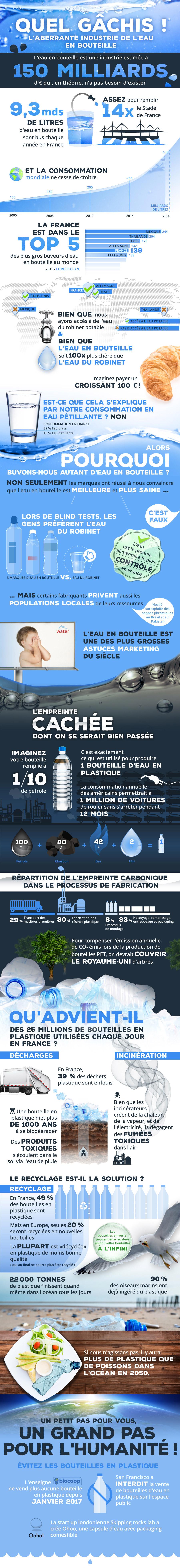 Le gâchis de l'industrie de l'eau en bouteille